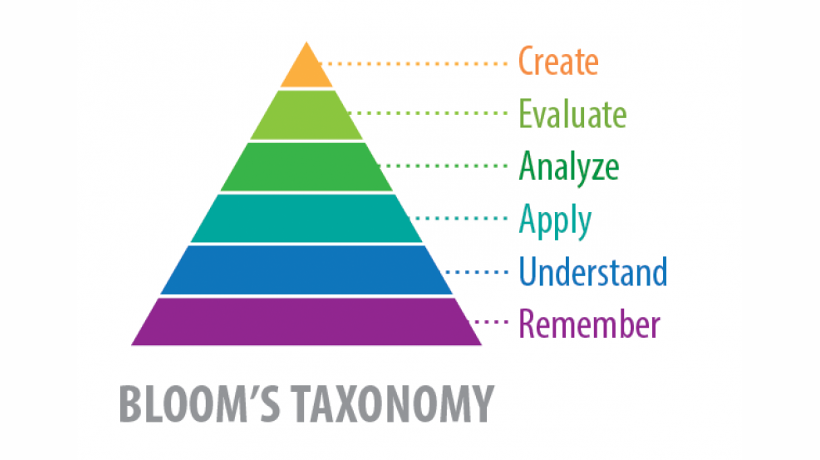 applying-blooms-taxonomy-in-elearning